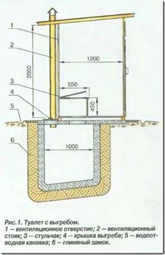 Построить туалет на даче с выгребной ямой своими руками фото